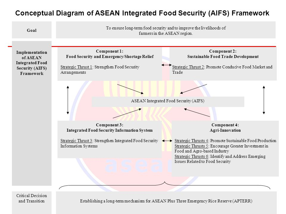 Implementation of ASEAN Integrated Food Security (AIFS) Framework To ensure long-term food security and to improve the livelihoods of farmers in the ASEAN region.