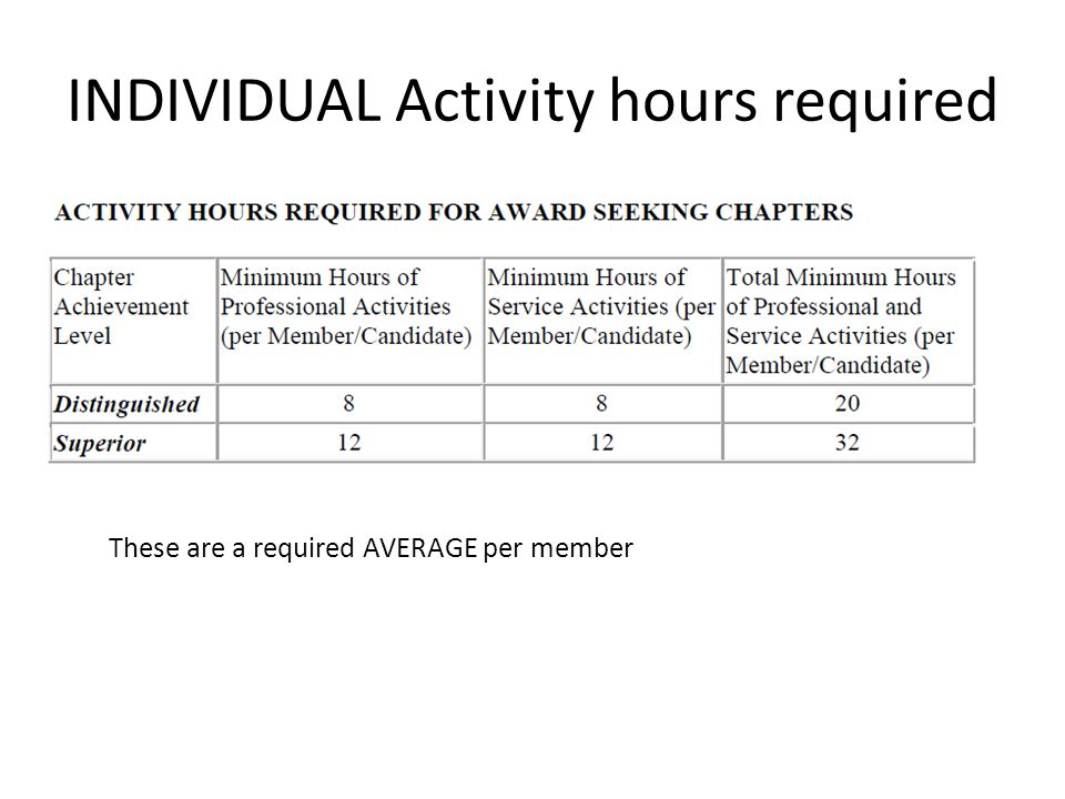 INDIVIDUAL Activity hours required These are a required AVERAGE per member