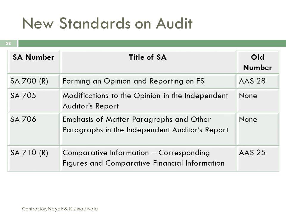 New Standards on Audit Contractor, Nayak & Kishnadwala 58 SA NumberTitle of SAOld Number SA 700 (R)Forming an Opinion and Reporting on FSAAS 28 SA 705