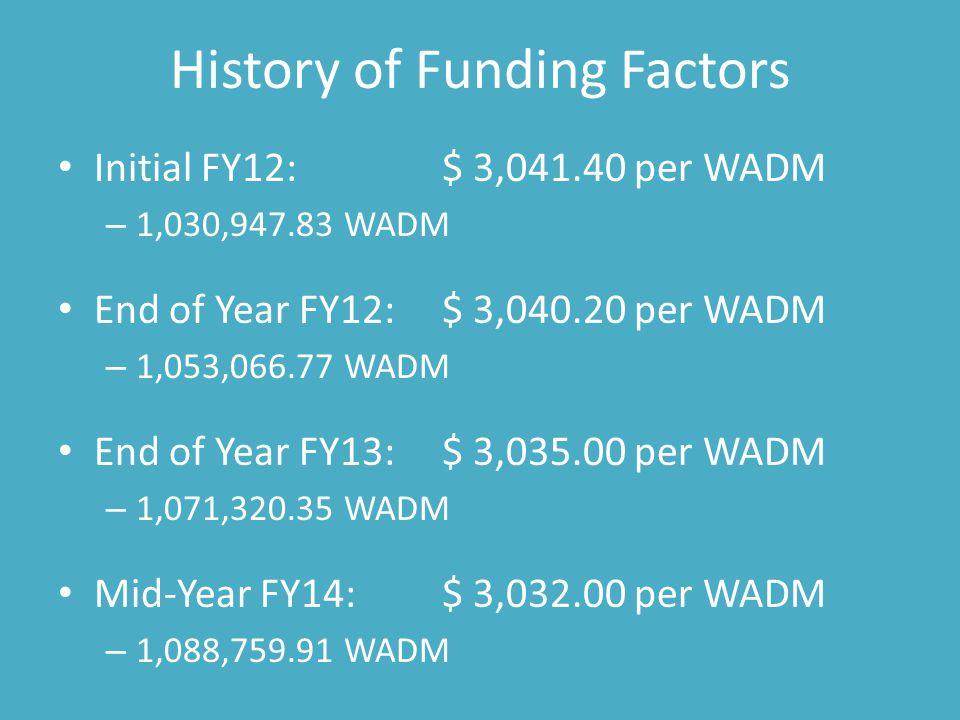History of Funding Factors Initial FY12:$ 3,041.40 per WADM – 1,030,947.83 WADM End of Year FY12:$ 3,040.20 per WADM – 1,053,066.77 WADM End of Year FY13:$ 3,035.00 per WADM – 1,071,320.35 WADM Mid-Year FY14:$ 3,032.00 per WADM – 1,088,759.91 WADM