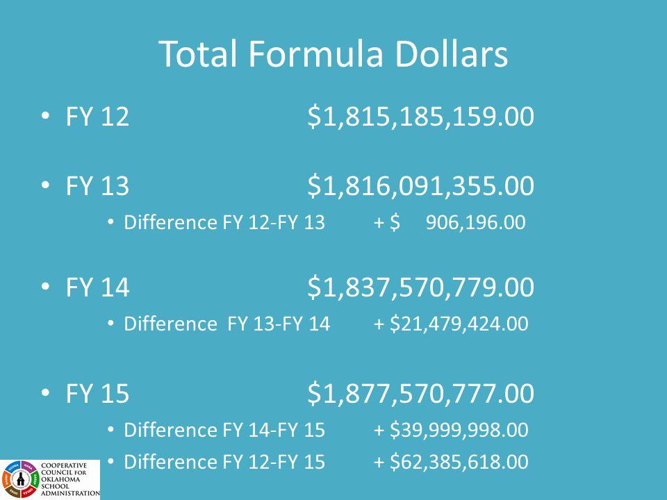 Total Formula Dollars FY 12$1,815,185,159.00 FY 13$1,816,091,355.00 Difference FY 12-FY 13+ $ 906,196.00 FY 14$1,837,570,779.00 Difference FY 13-FY 14+ $21,479,424.00 FY 15$1,877,570,777.00 Difference FY 14-FY 15+ $39,999,998.00 Difference FY 12-FY 15+ $62,385,618.00