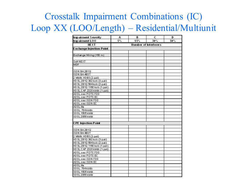 Crosstalk Impairment Combinations (IC) Loop XX (LOO/Length) – Residential/Multiunit