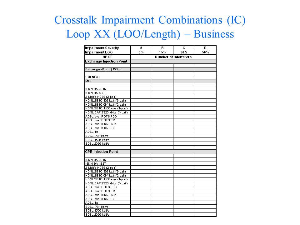 Crosstalk Impairment Combinations (IC) Loop XX (LOO/Length) – Business