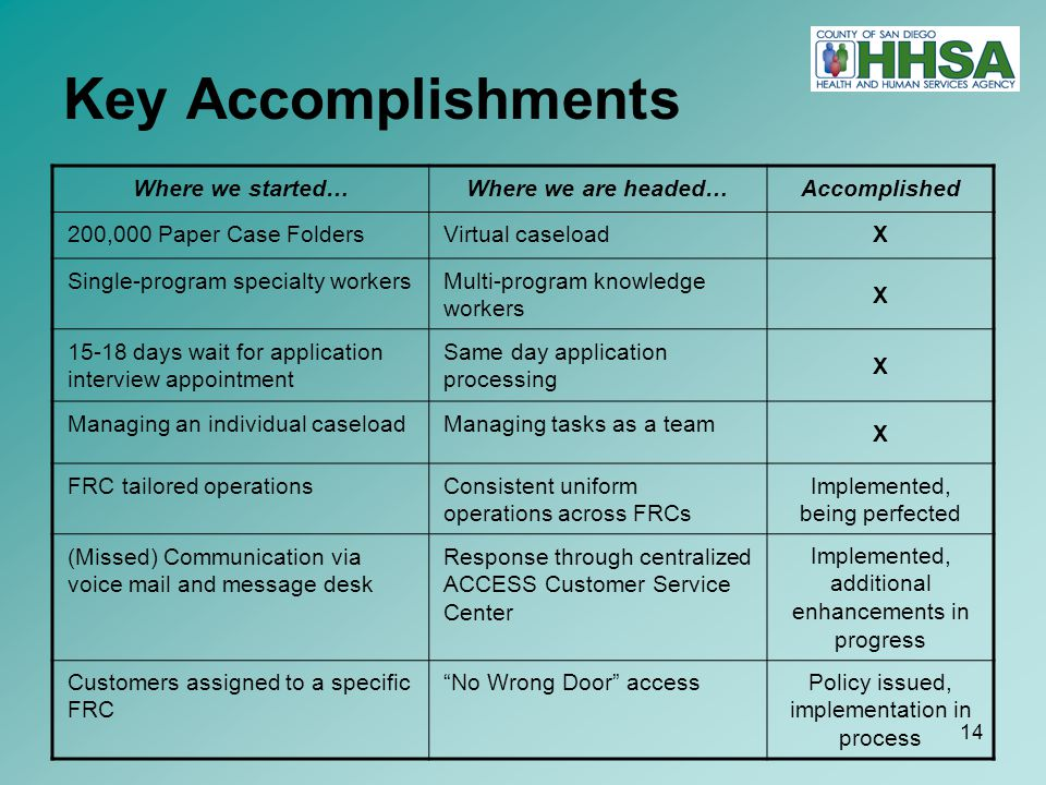 14 Key Accomplishments Where we started…Where we are headed…Accomplished 200,000 Paper Case FoldersVirtual caseloadX Single-program specialty workersMulti-program knowledge workers X 15-18 days wait for application interview appointment Same day application processing X Managing an individual caseloadManaging tasks as a team X FRC tailored operationsConsistent uniform operations across FRCs Implemented, being perfected (Missed) Communication via voice mail and message desk Response through centralized ACCESS Customer Service Center Implemented, additional enhancements in progress Customers assigned to a specific FRC No Wrong Door access Policy issued, implementation in process