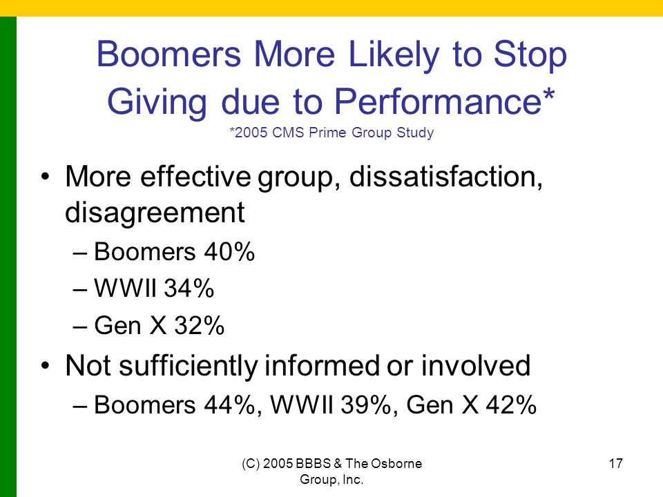 (C) 2005 BBBS & The Osborne Group, Inc. 17 Boomers More Likely to Stop Giving due to Performance* *2005 CMS Prime Group Study More effective group, di