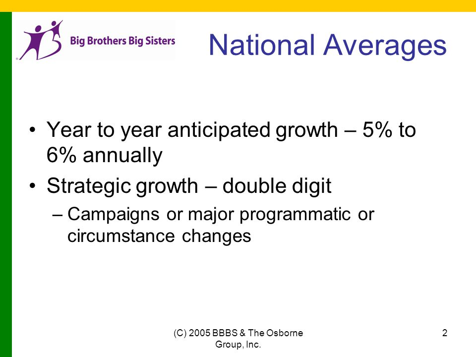 (C) 2005 BBBS & The Osborne Group, Inc. 2 National Averages Year to year anticipated growth – 5% to 6% annually Strategic growth – double digit –Campa