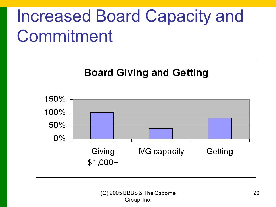 (C) 2005 BBBS & The Osborne Group, Inc. 20 Increased Board Capacity and Commitment