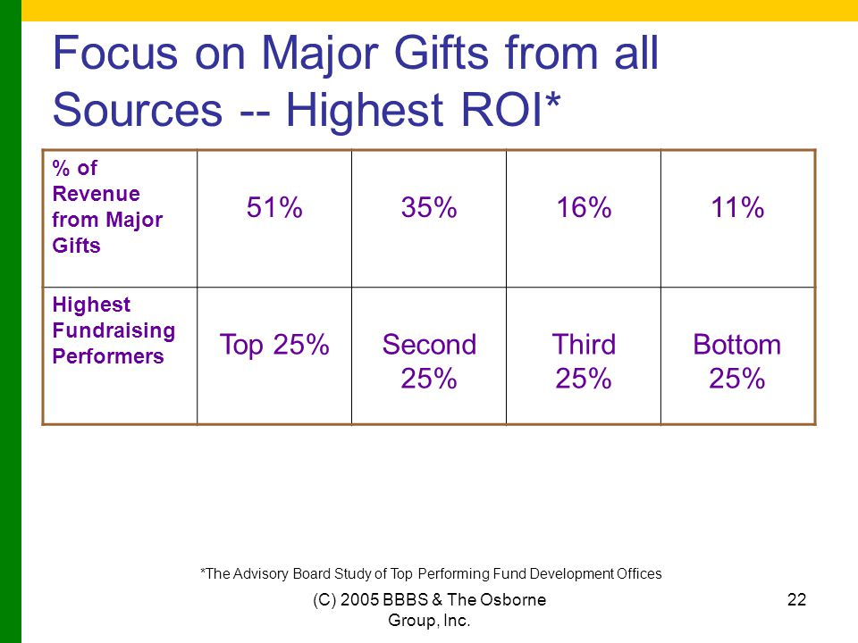 (C) 2005 BBBS & The Osborne Group, Inc. 22 Focus on Major Gifts from all Sources -- Highest ROI* % of Revenue from Major Gifts 51%35%16%11% Highest Fu