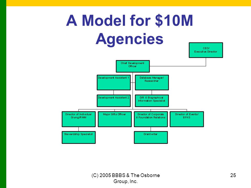 (C) 2005 BBBS & The Osborne Group, Inc. 25 A Model for $10M Agencies