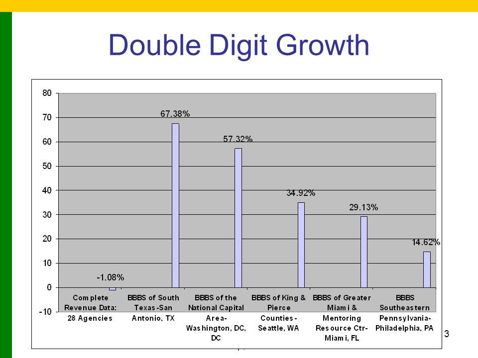 (C) 2005 BBBS & The Osborne Group, Inc. 34 Segment Your Pool Based on Capacity