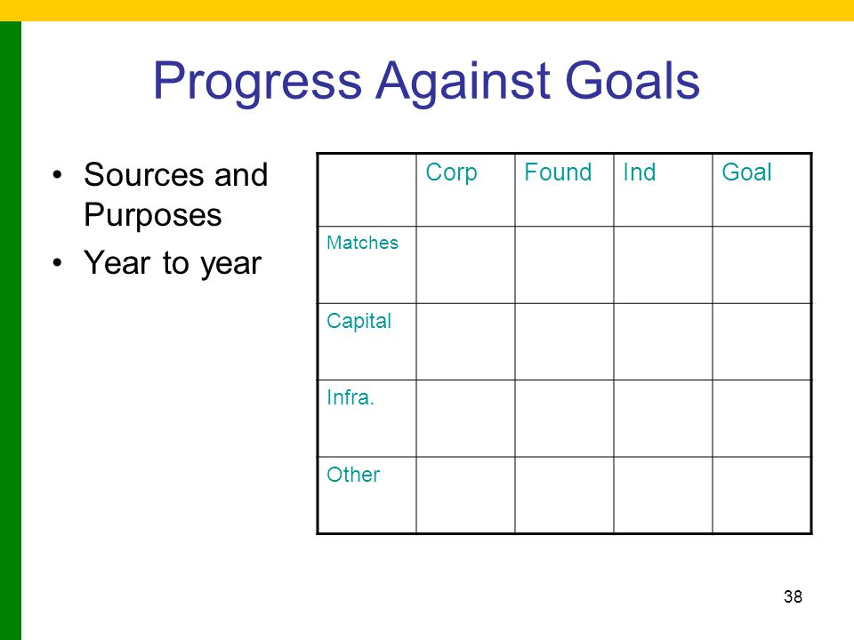 38 Progress Against Goals Sources and Purposes Year to year CorpFoundIndGoal Matches Capital Infra.