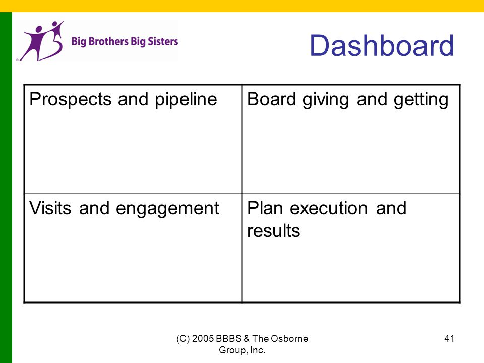 (C) 2005 BBBS & The Osborne Group, Inc. 41 Dashboard Prospects and pipelineBoard giving and getting Visits and engagementPlan execution and results