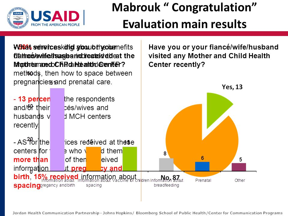 """Mabrouk """" Congratulation"""" Evaluation main results - 50% when asking about the benefits of these messages indicated the importance of FP and modern FP"""