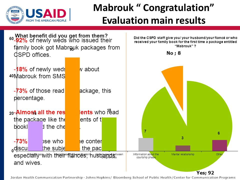 Mabrouk Congratulation Evaluation main results Did the CSPD staff give you/ your husband/your fiancé or who received your family book for the first time a package entitled Mabrouk .