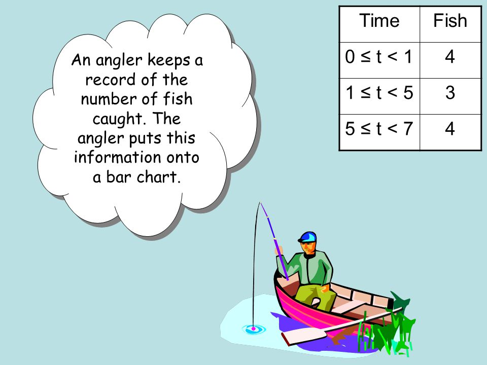 TimeFish 0 ≤ t < 14 1 ≤ t < 53 5 ≤ t < 74 An angler keeps a record of the number of fish caught.