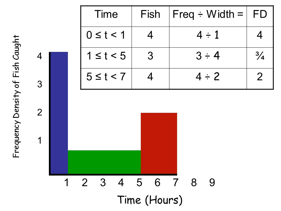 4 3 2 1 123456789 Time (Hours) Frequency Density of Fish Caught TimeFish Freq ÷ Width = FD 0 ≤ t < 14 4 ÷ 1 4 1 ≤ t < 53 3 ÷ 4 ¾ 5 ≤ t < 74 4 ÷ 2 2