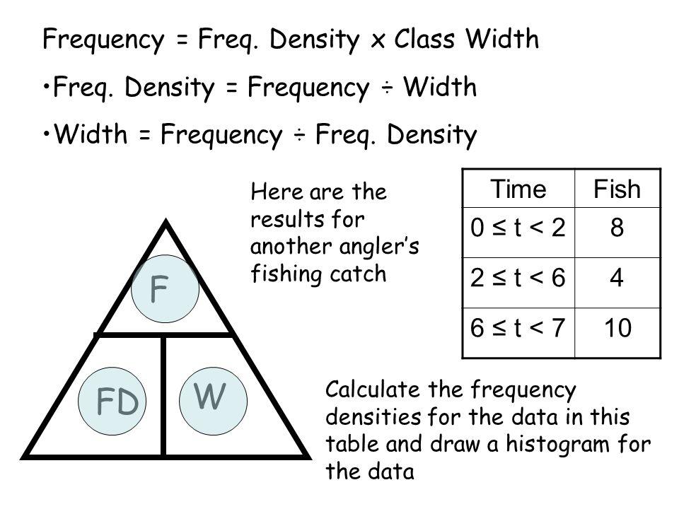 Frequency = Freq. Density x Class Width Freq. Density = Frequency ÷ Width Width = Frequency ÷ Freq. Density F FD W TimeFish 0 ≤ t < 28 2 ≤ t < 64 6 ≤