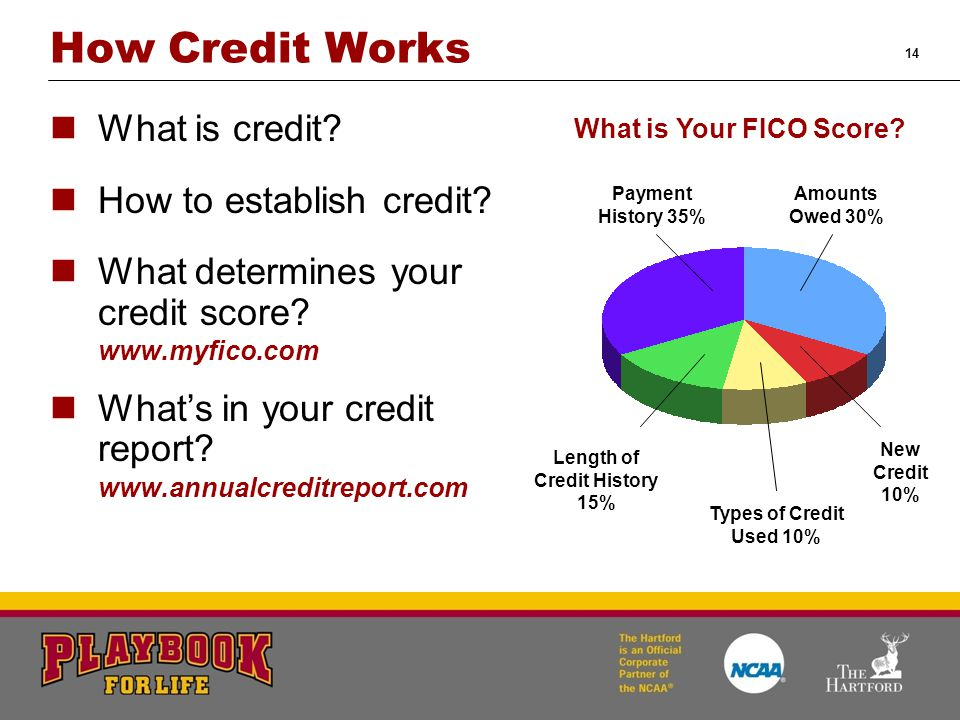 14 How Credit Works What is credit? How to establish credit? What determines your credit score? www.myfico.com What's in your credit report? www.annua