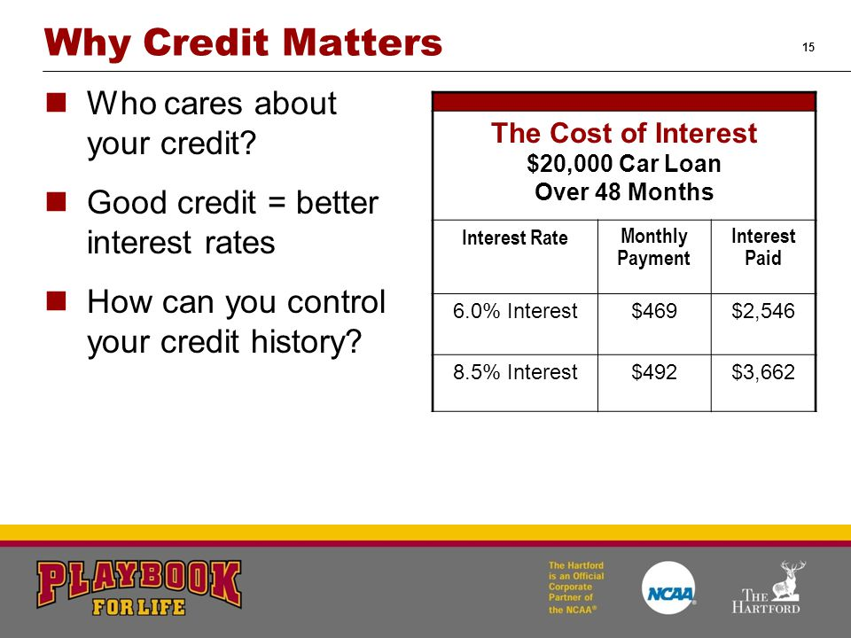 15 Why Credit Matters Who cares about your credit? Good credit = better interest rates How can you control your credit history? The Cost of Interest $