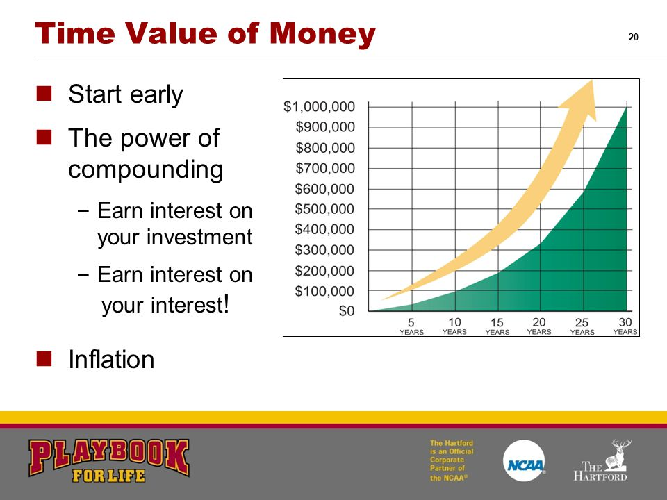 20 Time Value of Money Start early The power of compounding – Earn interest on your investment – Earn interest on your interest .