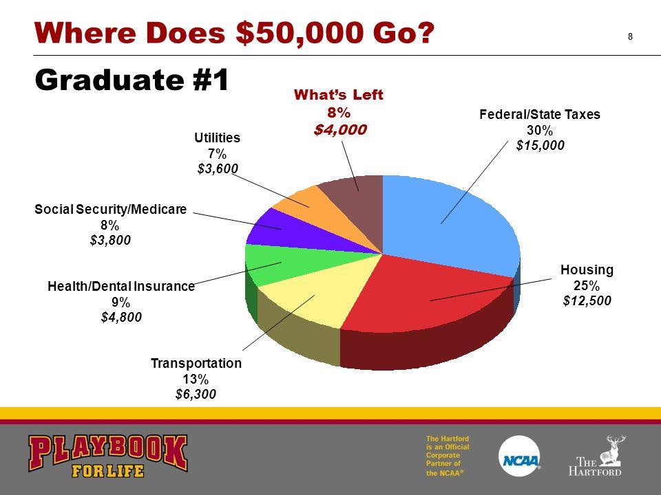 8 Where Does $50,000 Go.