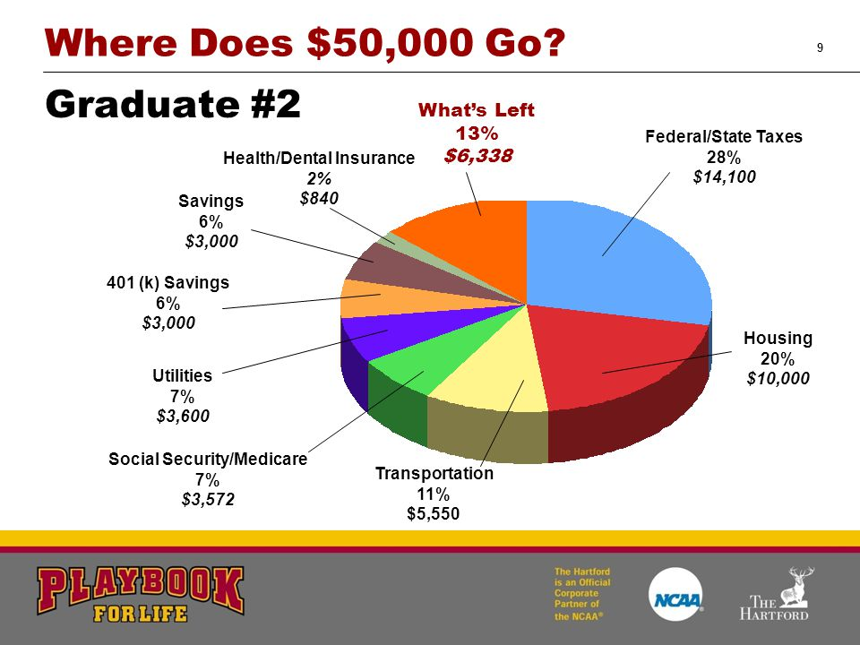 9 Where Does $50,000 Go? Graduate #2 Utilities 7% $3,600 Savings 6% $3,000 What's Left 13% $6,338 401 (k) Savings 6% $3,000 Transportation 11% $5,550
