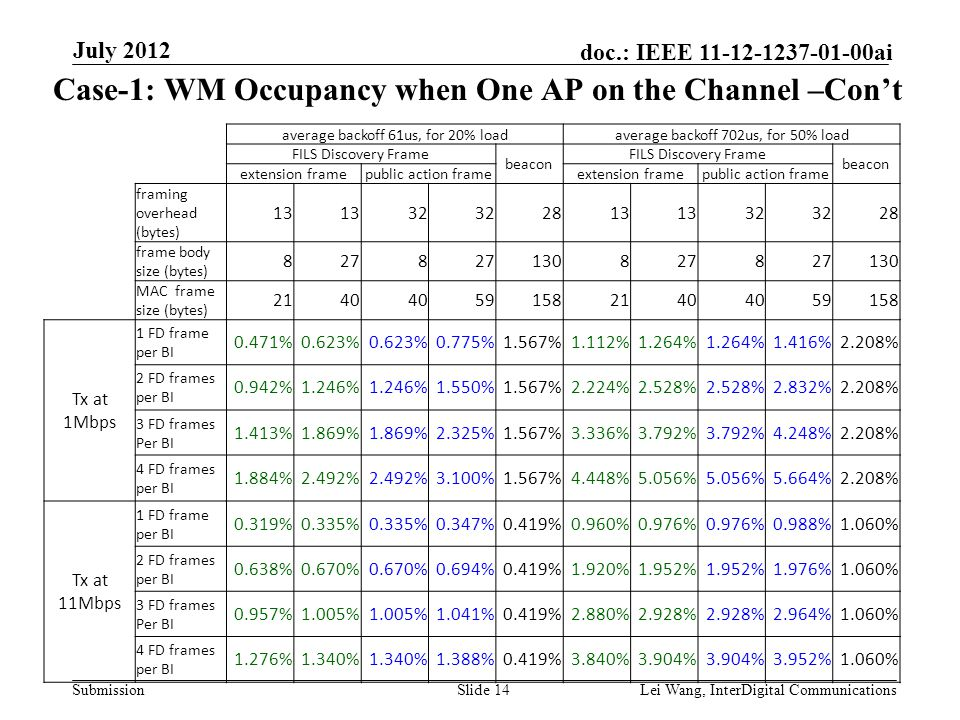 Submission doc.: IEEE 11-12-1237-01-00ai Case-1: WM Occupancy when One AP on the Channel –Con't Slide 14Lei Wang, InterDigital Communications July 2012 average backoff 61us, for 20% loadaverage backoff 702us, for 50% load FILS Discovery Frame beacon FILS Discovery Frame beacon extension framepublic action frameextension framepublic action frame framing overhead (bytes) 13 32 2813 32 28 frame body size (bytes) 8278 1308278 130 MAC frame size (bytes) 2140 591582140 59158 Tx at 1Mbps 1 FD frame per BI 0.471%0.623% 0.775%1.567%1.112%1.264% 1.416%2.208% 2 FD frames per BI 0.942%1.246% 1.550%1.567%2.224%2.528% 2.832%2.208% 3 FD frames Per BI 1.413%1.869% 2.325%1.567%3.336%3.792% 4.248%2.208% 4 FD frames per BI 1.884%2.492% 3.100%1.567%4.448%5.056% 5.664%2.208% Tx at 11Mbps 1 FD frame per BI 0.319%0.335% 0.347%0.419%0.960%0.976% 0.988%1.060% 2 FD frames per BI 0.638%0.670% 0.694%0.419%1.920%1.952% 1.976%1.060% 3 FD frames Per BI 0.957%1.005% 1.041%0.419%2.880%2.928% 2.964%1.060% 4 FD frames per BI 1.276%1.340% 1.388%0.419%3.840%3.904% 3.952%1.060%