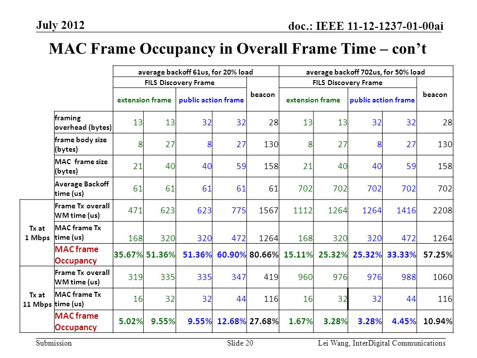 Submission doc.: IEEE 11-12-1237-01-00ai MAC Frame Occupancy in Overall Frame Time – con't Slide 20Lei Wang, InterDigital Communications July 2012 average backoff 61us, for 20% loadaverage backoff 702us, for 50% load FILS Discovery Frame beacon FILS Discovery Frame beacon extension framepublic action frameextension framepublic action frame framing overhead (bytes) 13 32 2813 32 28 frame body size (bytes) 8278 1308278 130 MAC frame size (bytes) 2140 591582140 59158 Average Backoff time (us) 61 702 Tx at 1 Mbps Frame Tx overall WM time (us) 471623 775156711121264 14162208 MAC frame Tx time (us) 168320 4721264168320 4721264 MAC frame Occupancy 35.67%51.36% 60.90%80.66%15.11%25.32% 33.33%57.25% Tx at 11 Mbps Frame Tx overall WM time (us) 319335 347419960976 9881060 MAC frame Tx time (us) 1632 441161632 44116 MAC frame Occupancy 5.02%9.55% 12.68%27.68%1.67%3.28% 4.45%10.94%