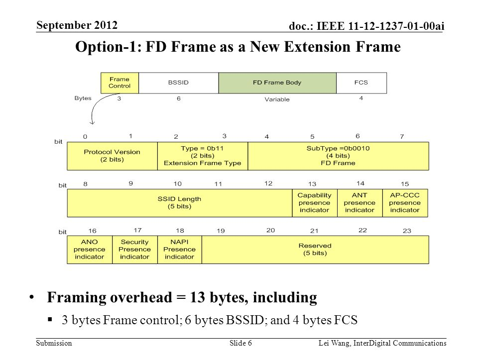 Submission doc.: IEEE 11-12-1237-01-00ai Option-1: FD Frame as a New Extension Frame Slide 6Lei Wang, InterDigital Communications September 2012 Framing overhead = 13 bytes, including  3 bytes Frame control; 6 bytes BSSID; and 4 bytes FCS