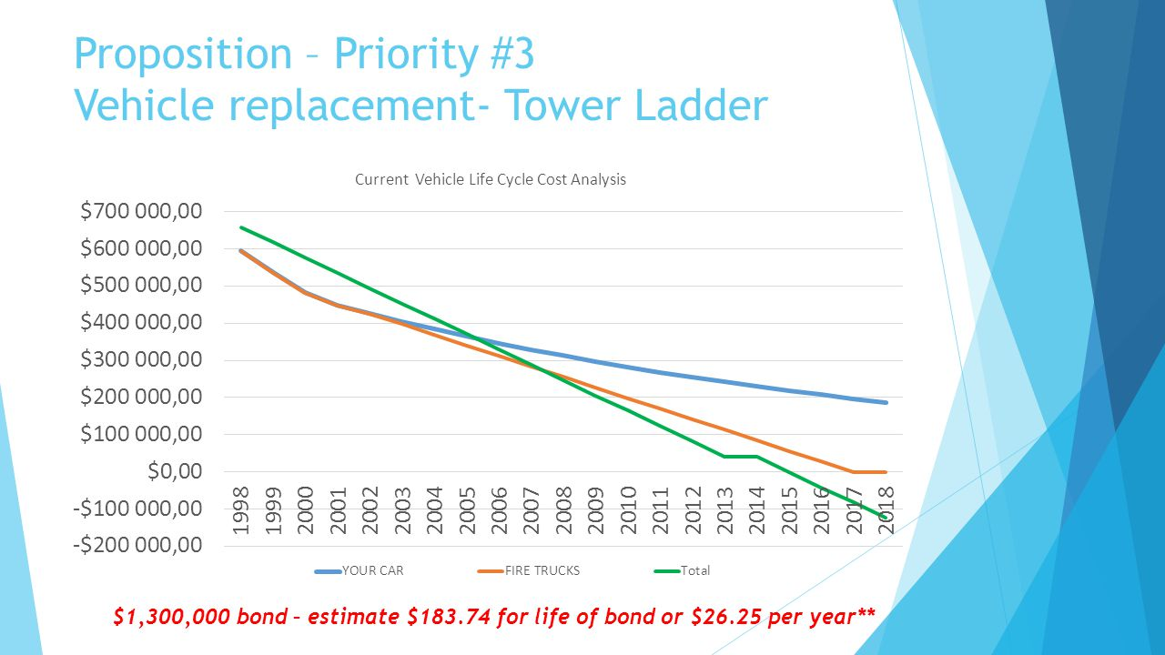 Proposition – Priority #3 Vehicle replacement- Tower Ladder $1,300,000 bond – estimate $183.74 for life of bond or $26.25 per year**