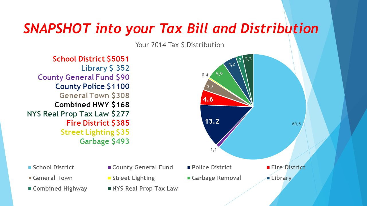 SNAPSHOT into your Tax Bill and Distribution
