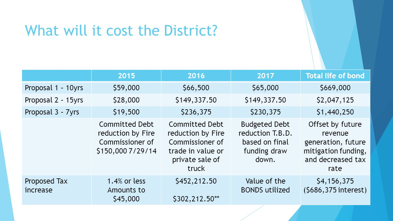 What will it cost the District.