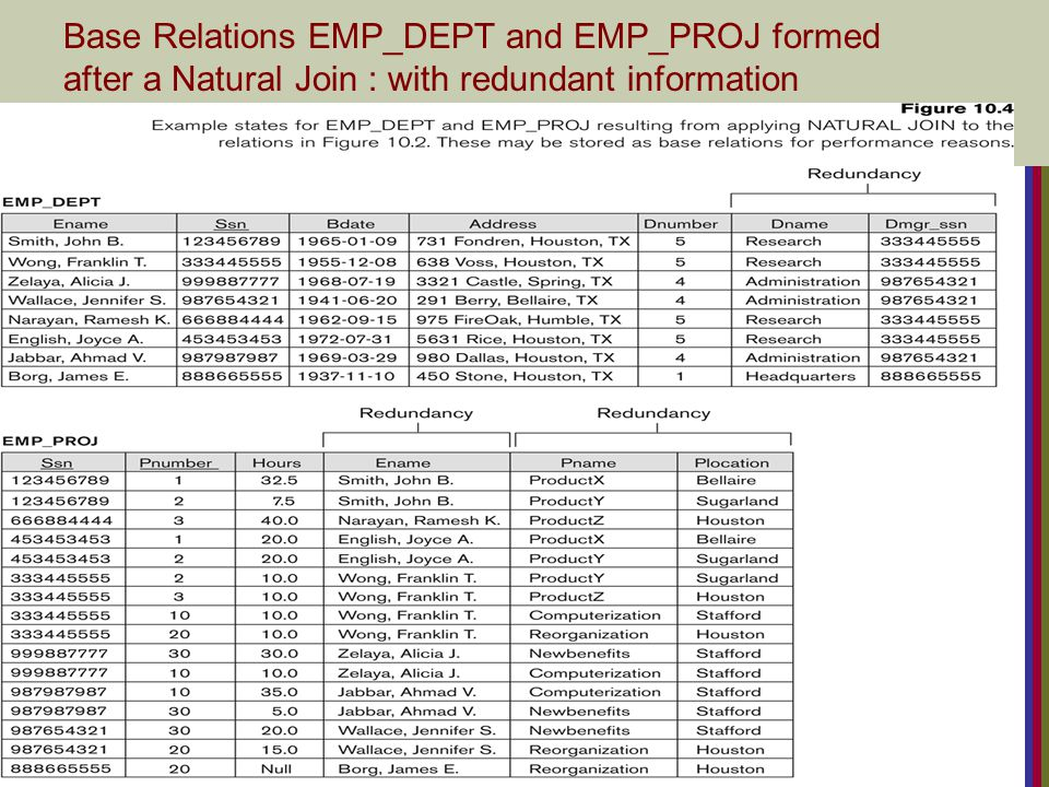 Slide 10- 9 EXAMPLE OF AN UPDATE ANOMALY Consider the relation: EMP_PROJ(Emp#, Proj#, Ename, Pname, No_hours) Update Anomaly: Changing the name of project number P1 from Billing to Customer-Accounting may cause this update to be made for all 100 employees working on project P1.