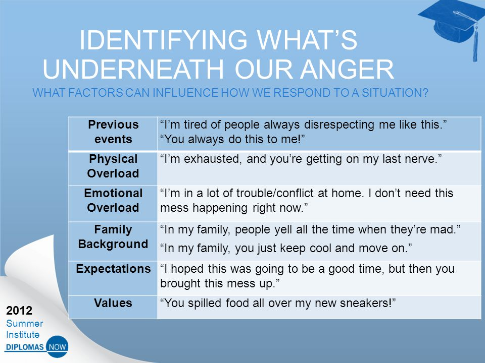 2012 Summer Institute IDENTIFYING WHAT'S UNDERNEATH OUR ANGER WHAT FACTORS CAN INFLUENCE HOW WE RESPOND TO A SITUATION.