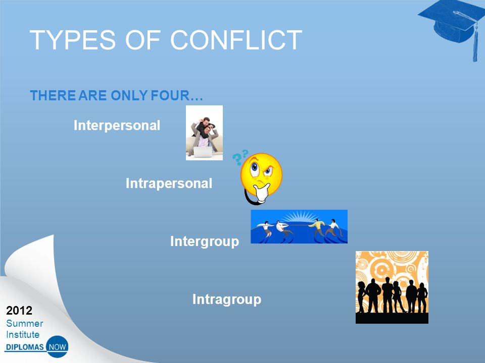 2012 Summer Institute TYPES OF CONFLICT THERE ARE ONLY FOUR… Interpersonal Intrapersonal Intergroup Intragroup