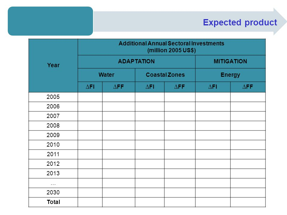 Expected product Year Additional Annual Sectoral Investments (million 2005 US$) ADAPTATIONMITIGATION WaterCoastal ZonesEnergy ∆FI∆FF∆FI∆FF∆FI∆FF 2005