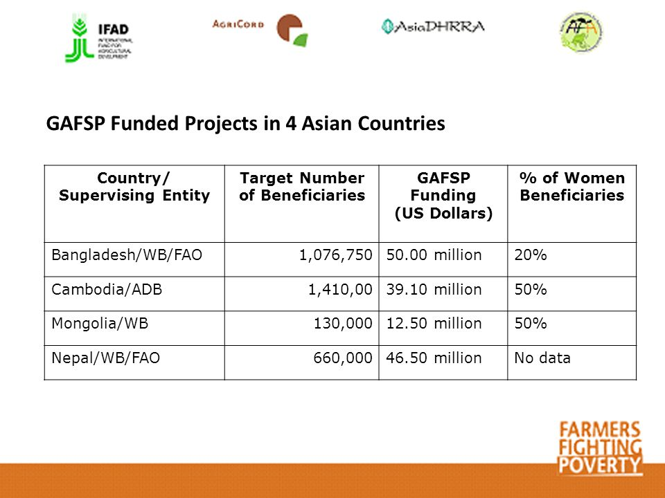 GAFSP Funded Projects in 4 Asian Countries Country/ Supervising Entity Target Number of Beneficiaries GAFSP Funding (US Dollars) % of Women Beneficiaries Bangladesh/WB/FAO1,076,75050.00 million20% Cambodia/ADB1,410,0039.10 million50% Mongolia/WB130,00012.50 million50% Nepal/WB/FAO660,00046.50 millionNo data