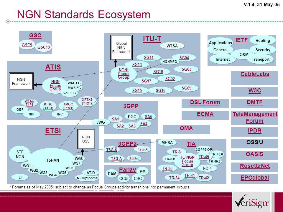 ITU-T NGN Standards Ecosystem IETF ATIS ETSI NGN Framework NGN OSS 3GPP NGN Focus Group STF NGN GSC SG17 GSC9 WAE FG MWS FG VoIP FG TISPAN WG8 WG1 WTS