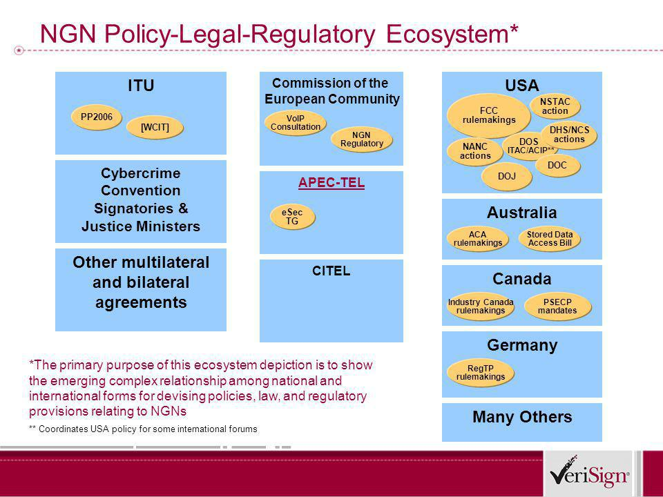 NGN Policy-Legal-Regulatory Ecosystem* ITU APEC-TEL Commission of the European Community USA FCC rulemakings [WCIT] PP2006 eSec TG NSTAC action Canada Australia VoIP Consultation NGN Regulatory Stored Data Access Bill ACA rulemakings Germany NANC actions Industry Canada rulemakings Many Others Cybercrime Convention Signatories & Justice Ministers CITEL DOS ITAC/ACIP** RegTP rulemakings ** Coordinates USA policy for some international forums Other multilateral and bilateral agreements *The primary purpose of this ecosystem depiction is to show the emerging complex relationship among national and international forms for devising policies, law, and regulatory provisions relating to NGNs DOJ DOC DHS/NCS actions PSECP mandates