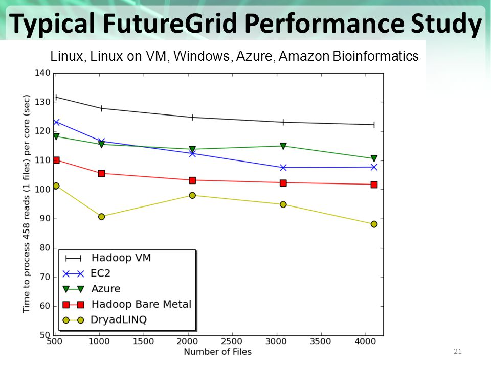 https://portal.futuregrid.org 21 Typical FutureGrid Performance Study Linux, Linux on VM, Windows, Azure, Amazon Bioinformatics