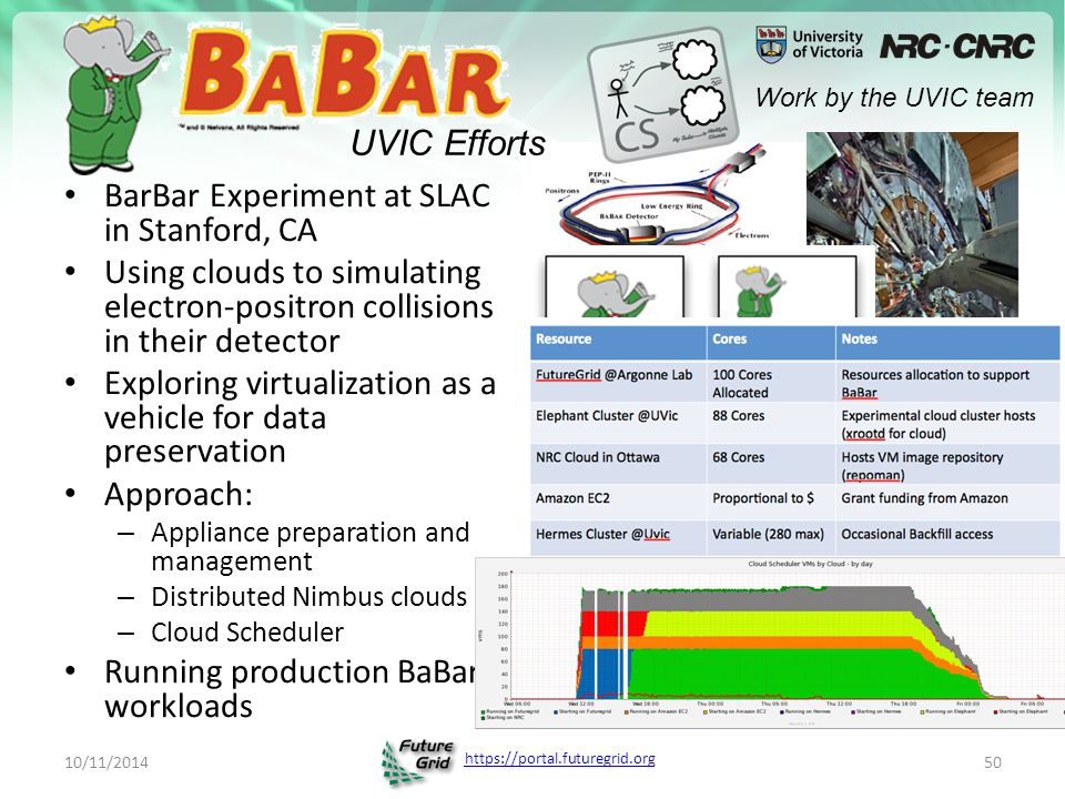 https://portal.futuregrid.org BarBar Experiment at SLAC in Stanford, CA Using clouds to simulating electron-positron collisions in their detector Exploring virtualization as a vehicle for data preservation Approach: – Appliance preparation and management – Distributed Nimbus clouds – Cloud Scheduler Running production BaBar workloads 10/11/201450 UVIC Efforts Work by the UVIC team