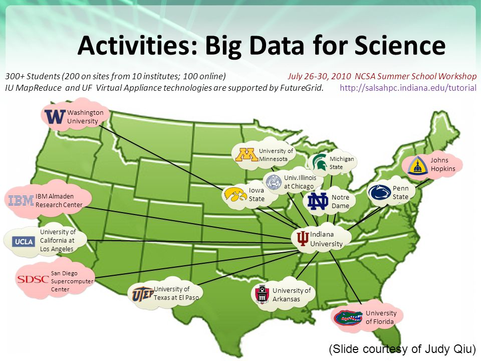 https://portal.futuregrid.org University of Arkansas Indiana University University of California at Los Angeles Penn State Iowa State Univ.Illinois at Chicago University of Minnesota Michigan State Notre Dame University of Texas at El Paso IBM Almaden Research Center Washington University San Diego Supercomputer Center University of Florida Johns Hopkins July 26-30, 2010 NCSA Summer School Workshop http://salsahpc.indiana.edu/tutorial 300+ Students (200 on sites from 10 institutes; 100 online) IU MapReduce and UF Virtual Appliance technologies are supported by FutureGrid.