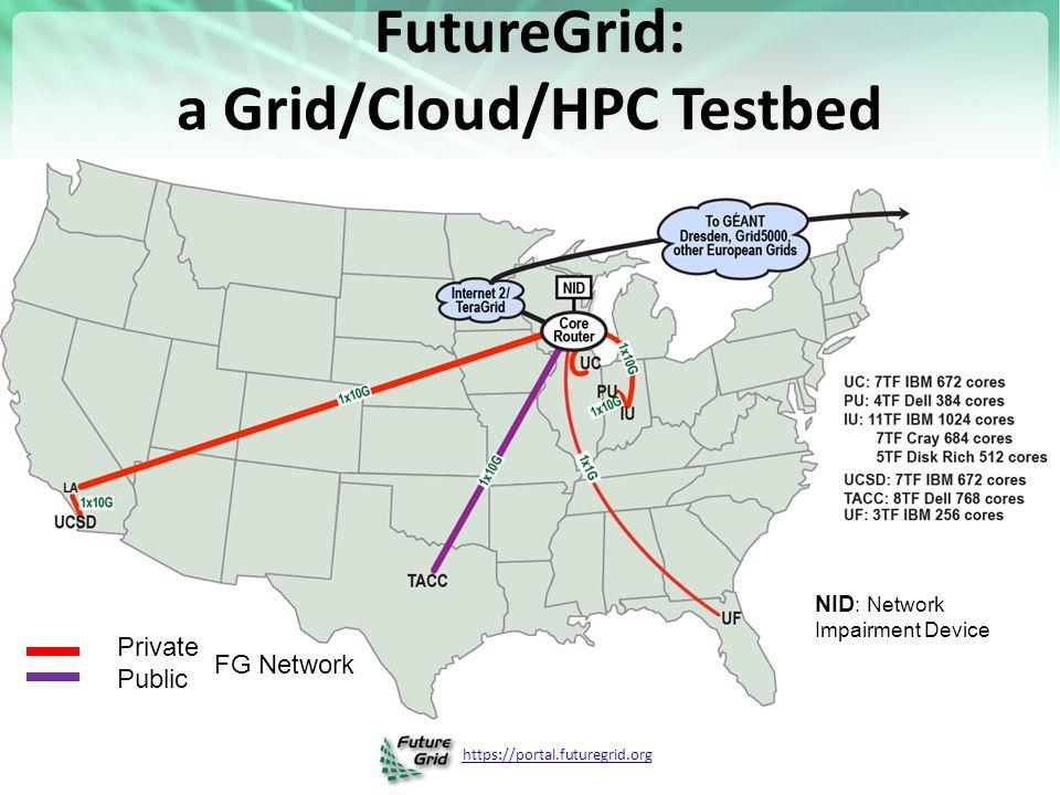 https://portal.futuregrid.org FutureGrid: a Grid/Cloud/HPC Testbed Private Public FG Network NID : Network Impairment Device