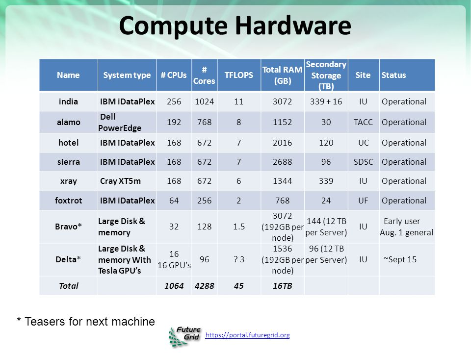 https://portal.futuregrid.org Compute Hardware NameSystem type# CPUs # Cores TFLOPS Total RAM (GB) Secondary Storage (TB) Site Status india IBM iDataPlex2561024113072339 + 16IU Operational alamo Dell PowerEdge 1927688115230TACC Operational hotel IBM iDataPlex16867272016120UC Operational sierra IBM iDataPlex1686727268896SDSC Operational xray Cray XT5m16867261344339IU Operational foxtrot IBM iDataPlex64256276824UF Operational Bravo* Large Disk & memory 321281.5 3072 (192GB per node) 144 (12 TB per Server) IU Early user Aug.