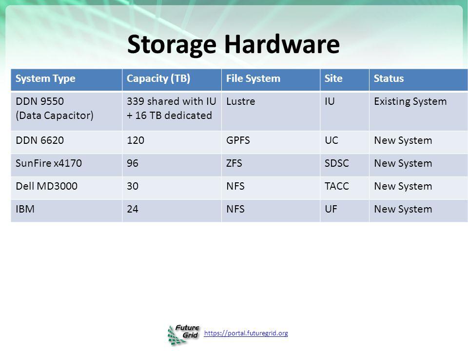 https://portal.futuregrid.org Storage Hardware System TypeCapacity (TB)File SystemSiteStatus DDN 9550 (Data Capacitor) 339 shared with IU + 16 TB dedicated LustreIUExisting System DDN 6620120GPFSUCNew System SunFire x417096ZFSSDSCNew System Dell MD300030NFSTACCNew System IBM24NFSUFNew System