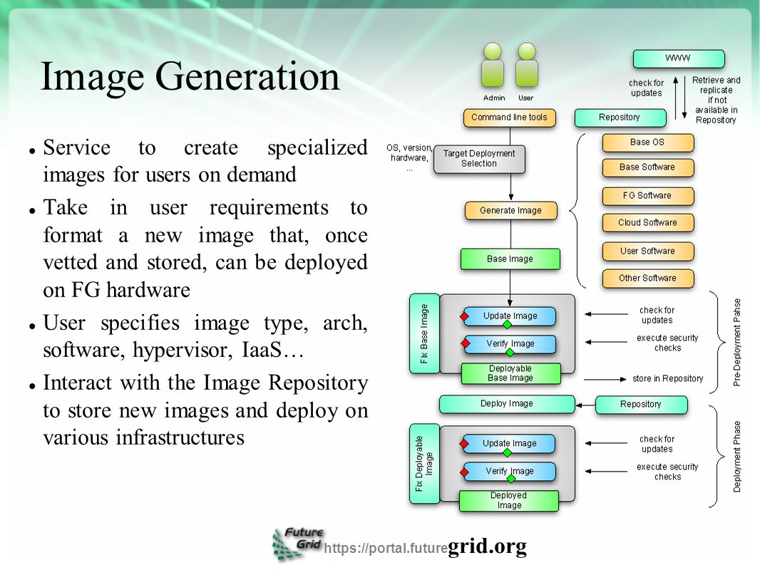 Image Generation Service to create specialized images for users on demand Take in user requirements to format a new image that, once vetted and stored, can be deployed on FG hardware User specifies image type, arch, software, hypervisor, IaaS… Interact with the Image Repository to store new images and deploy on various infrastructures https://portal.future grid.org