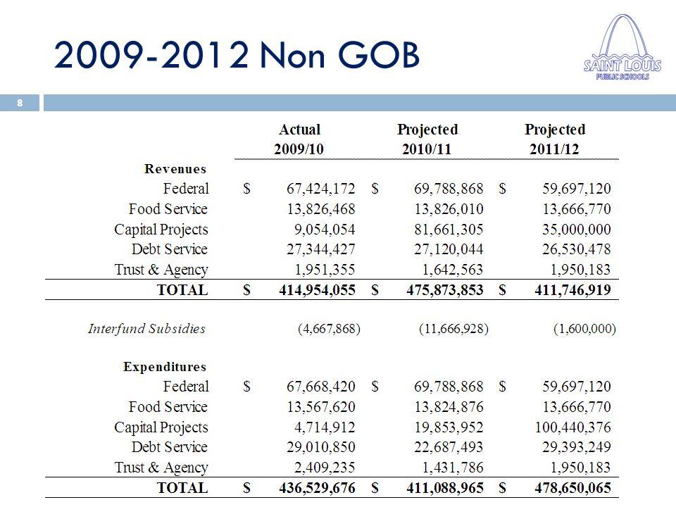 2009-2012 Non GOB 8