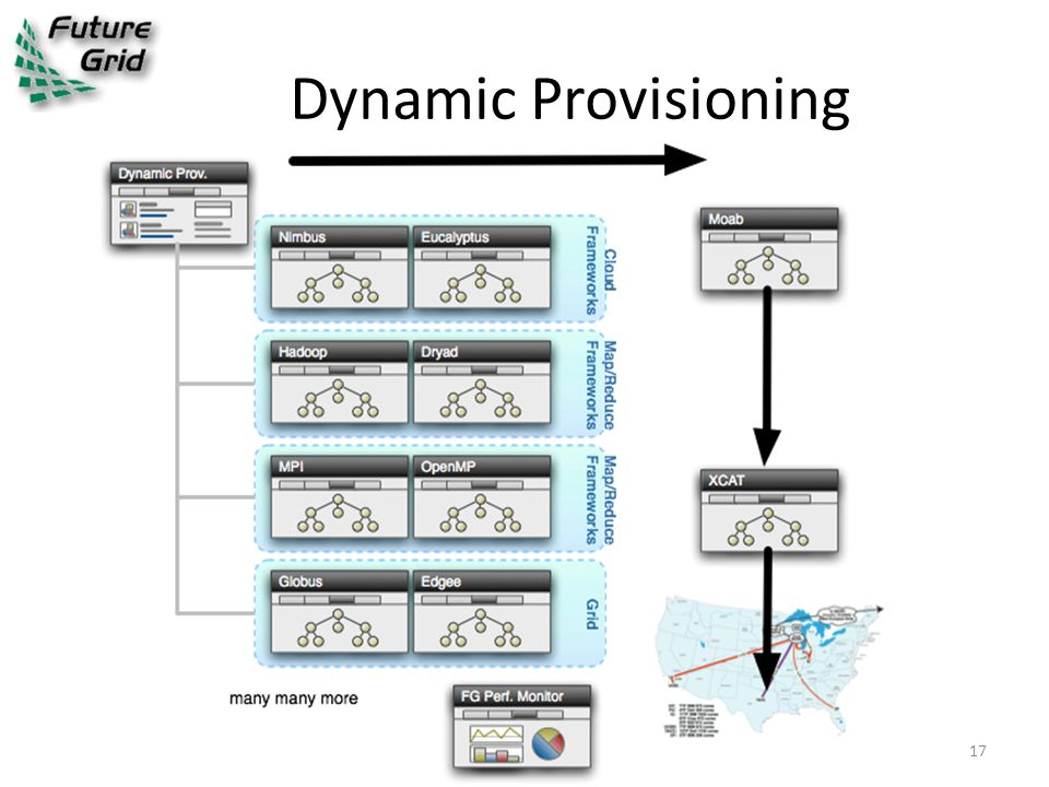 Dynamic Provisioning 17