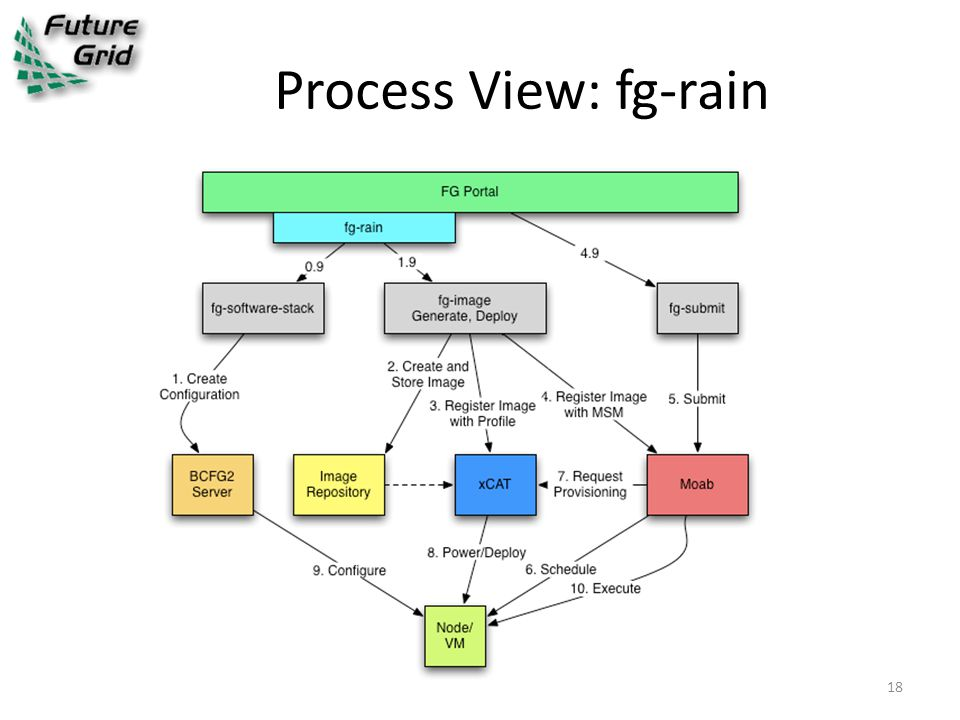 Process View: fg-rain 18