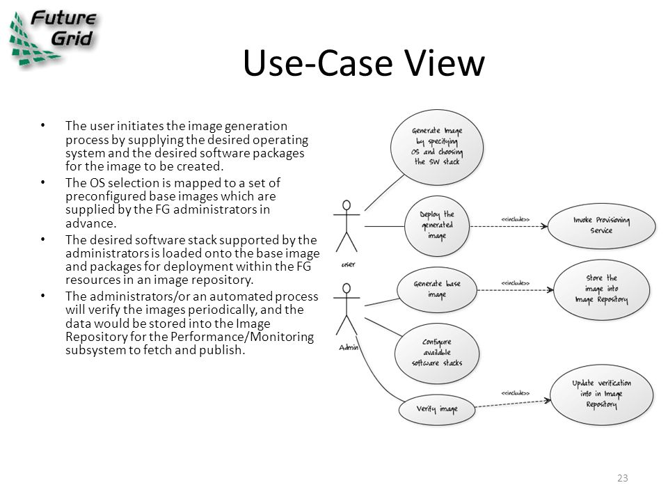 Use-Case View The user initiates the image generation process by supplying the desired operating system and the desired software packages for the image to be created.